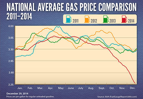 Avg-Gas-Prices-2011-20141