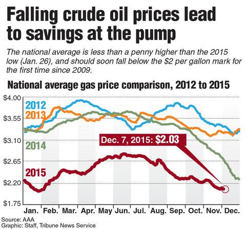 Graphic showing average gas price comparison from 2012-2015.